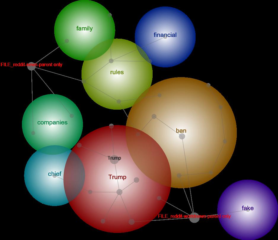 Quantitative Analysis of News Subreddits – jonelsol